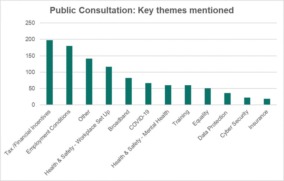 public consultation graph